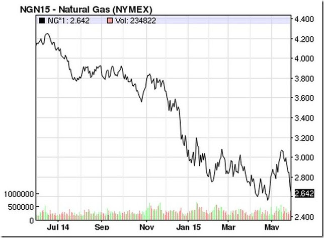 May 30 2015 natural gas prices