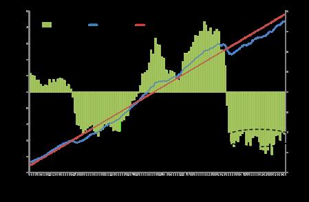 US tendência PIB