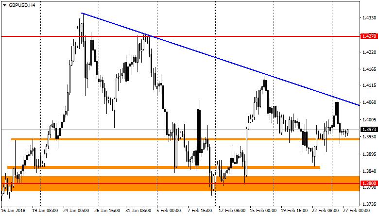 график GBP/USD