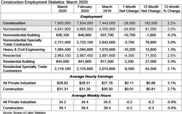 Construction Employment Statistics: March 2020