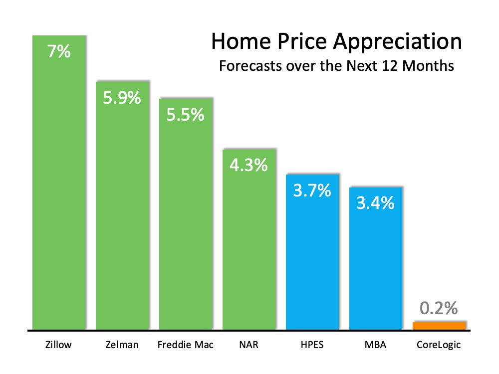Home Values Projected to Keep Rising | MyKCM