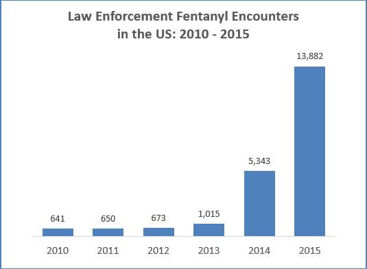 Law Enforcement Fentanyl Encounters in the US: 2010-2015. 2010: 641. 2011: 650. 2012: 673. 2013: 1,015. 2014: 5,343. 2015: 13,882