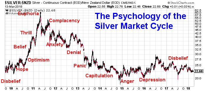 Silver Psychology: Somewhere Between Depression and Disbelief