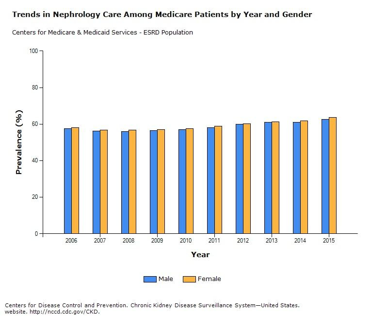 Trends in Kidney Care Among Medicare Patients