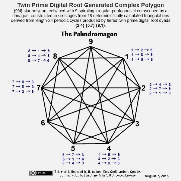 Números primos gémeos díade raiz Digitais produzidos polígono Complexo