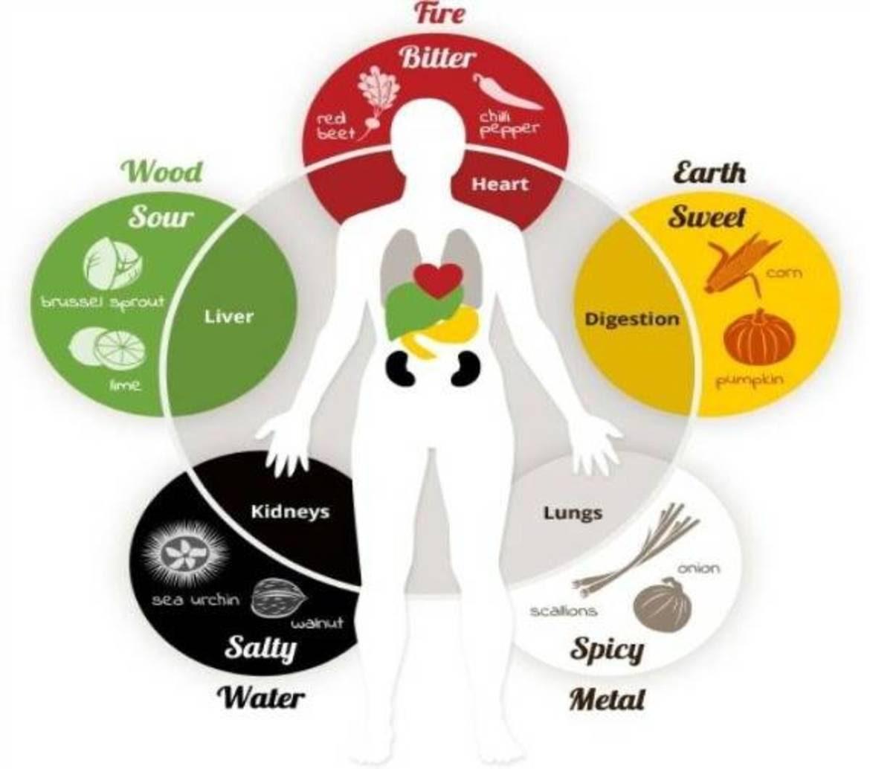 Stagioni e qualità del cibo in chiave macrobiotica bioregionale
