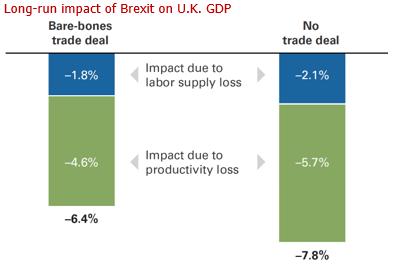 Long-run impact of Brexit on U.K. GDP
