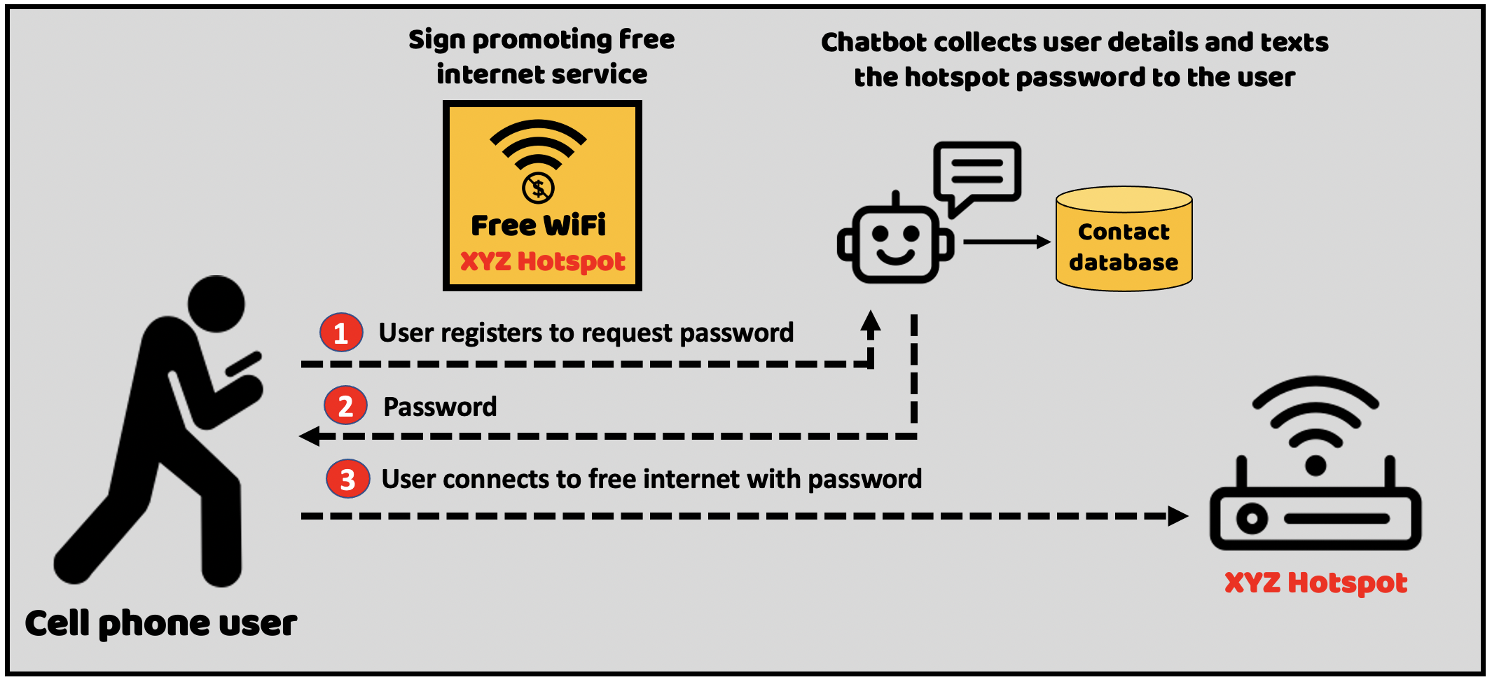 Use WiFi hotspots to provide free internet access in order to build double opt-in contact lists.