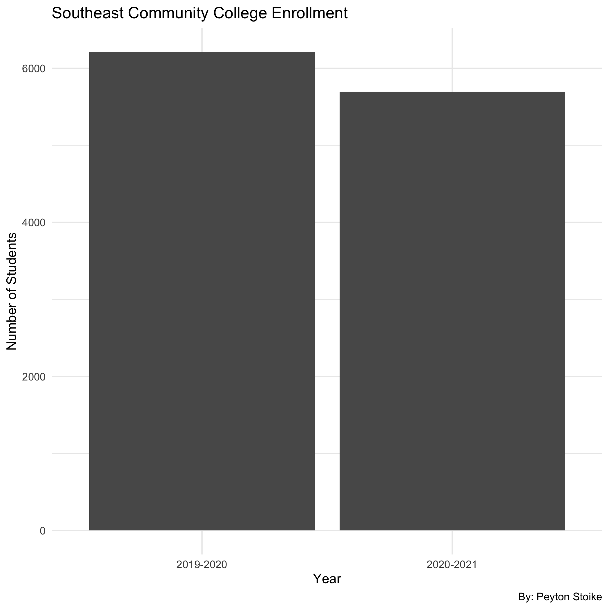 Even through a global pandemic, Southeast Community College maintained similar enrollment numbers for full time students. SCC lost about a thousand students. This was the biggest change among the colleges interviewed.There is no true way to know if change in number of students between the 2019-2020 and 2020-2021 school year is due to the global pandemic.