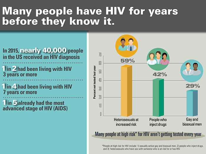 HIV diagnosis in the US