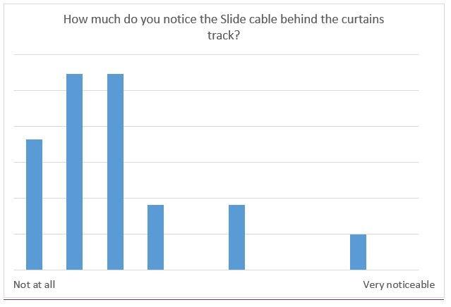 Slide make your existing curtains smart (kickstarter) - Page