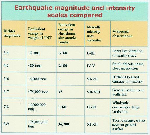 fig-2-earthquake-force-in-tnt