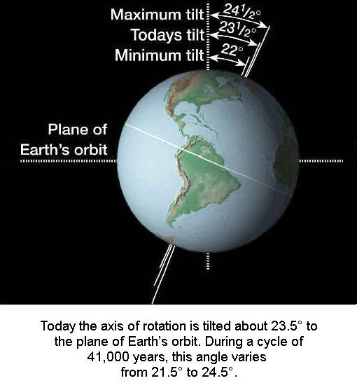 Earth's Axial Tilt