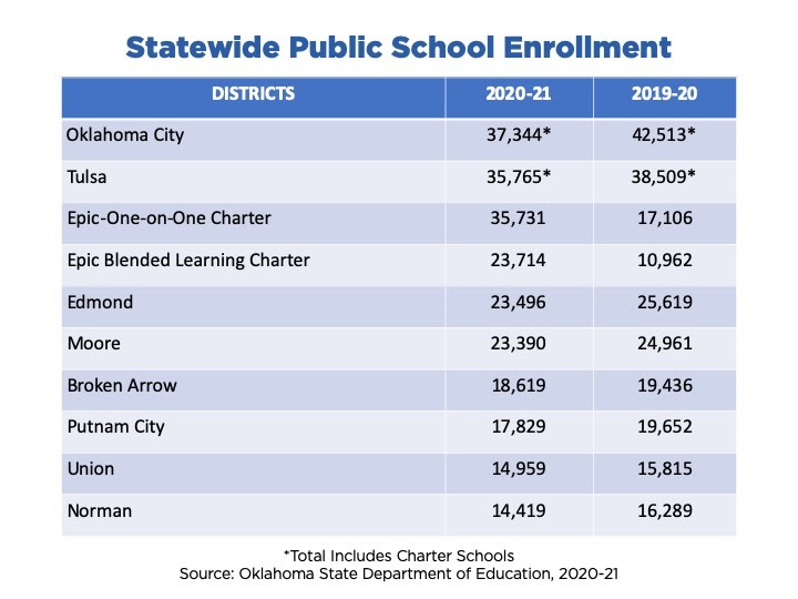 Top 10 Statewide Enrollment