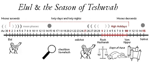 http://www.hebrew4christians.com/About_HFC/Site_News/Archive-2009/elul-timeline2.jpg
