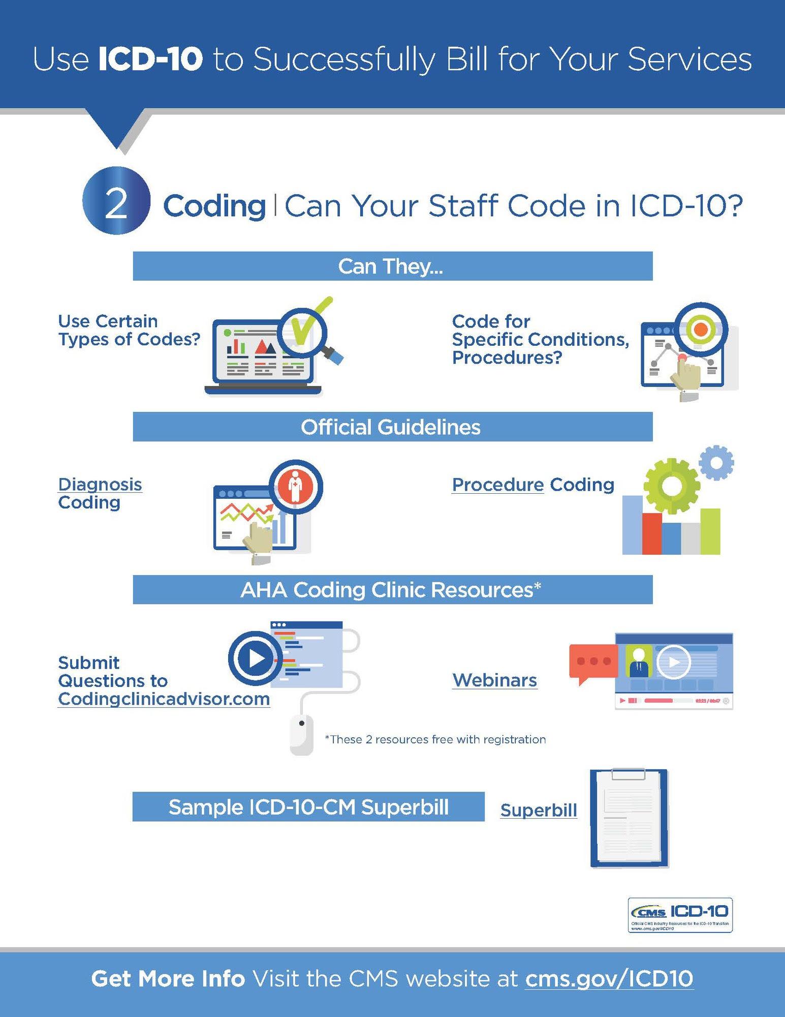 Inpatient Coding Process