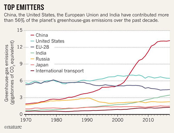 China, the United States, Europe and India have contributed most greenhouse-gas emissions over the past decade