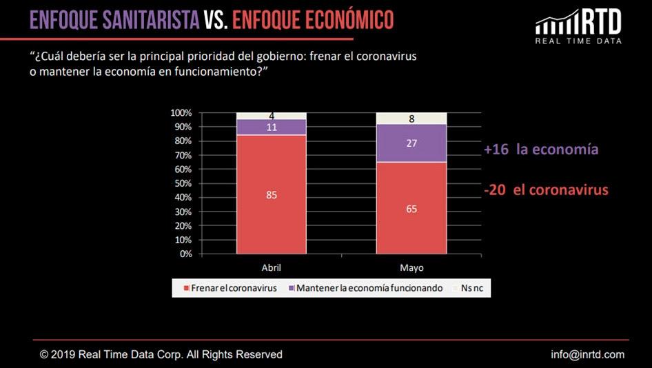 Enfoque sanitarista vs. enfoque económico