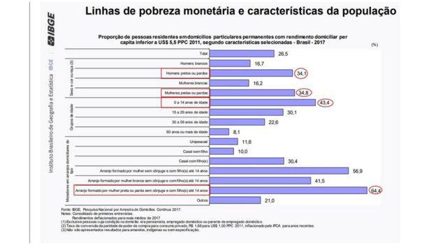 Linhas de pobreza monetária e características da população