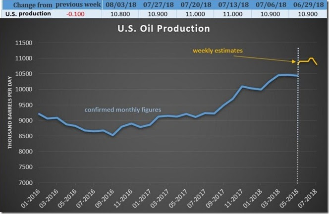 August 10 2018 oil production thru Aug 3rd
