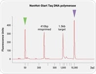 GoTaq® MDx Hot Start Polymerase: A General Purpose Reagent for Molecular Diagnostic Assays