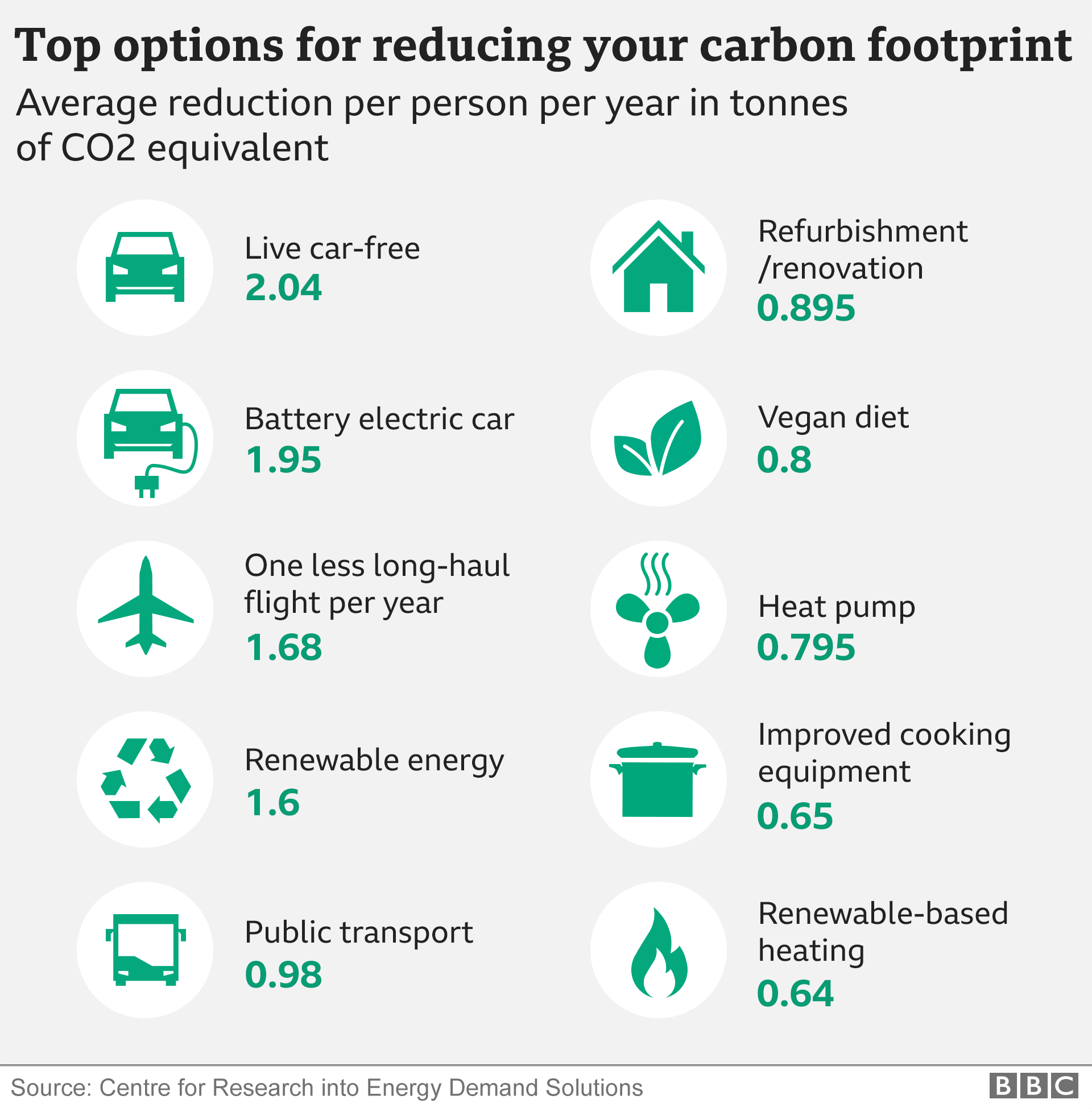 Graphic listing top 10 ways to reduce carbon footprint from getting rid of your car to installing a heat pump