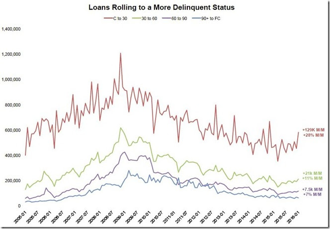 January 2016 LPS loans rolling to a more delinquent status