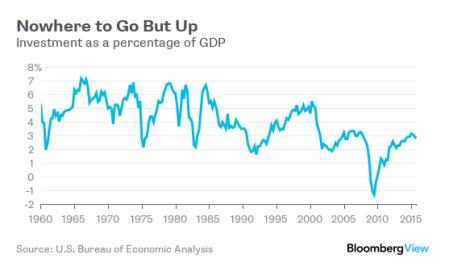 investimento das empresas dos EUA