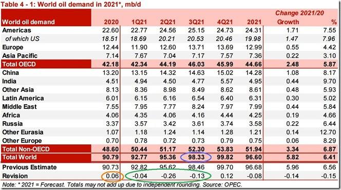 September 2021 OPEC report global oil demand