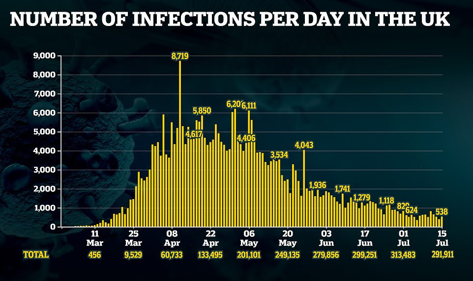 UK Covid case count showing decline