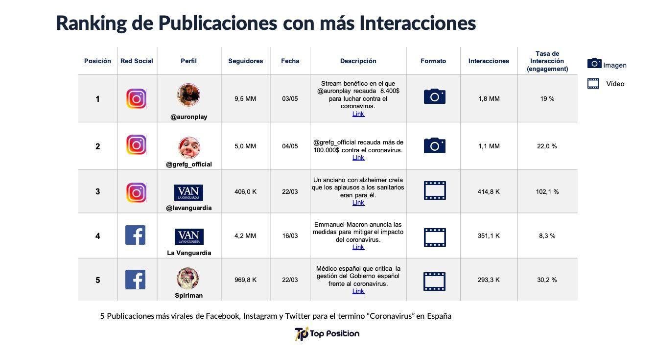 Las publicaciones más virales sobre el coronavirus en redes sociales
