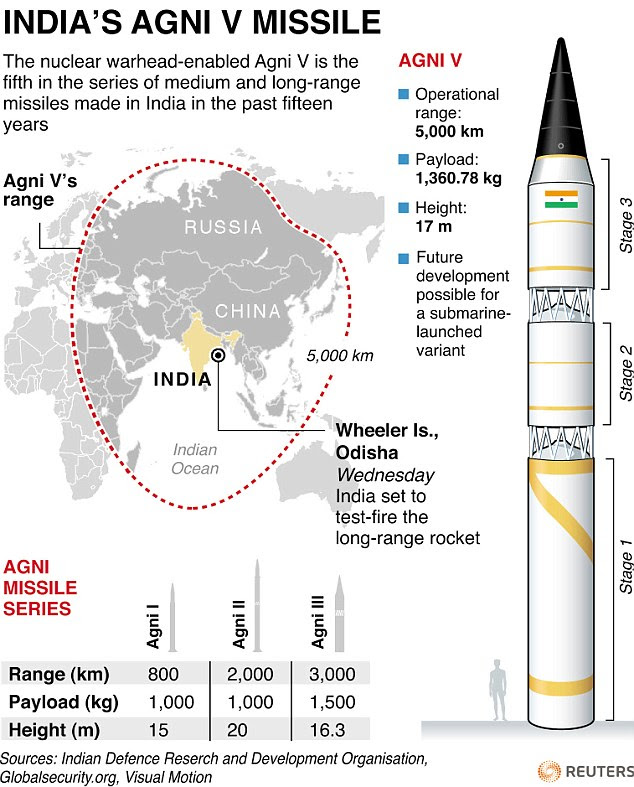 Image result for Indian BrahMos Extended Range missiles