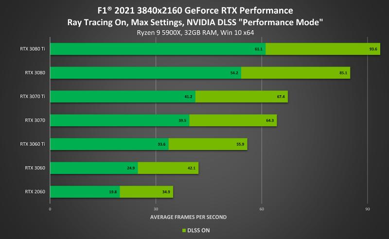 F1 2021 |  Codemasters |  Gaming Lab |  Nvidia DLSS