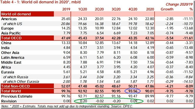 December 2020 OPEC report global oil demand