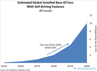 10 million self-driving cars will be on the road by 2020
