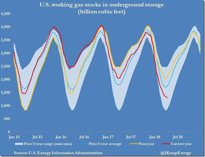 April 19 2018 nat gas in storage as of April 13 via Kemp