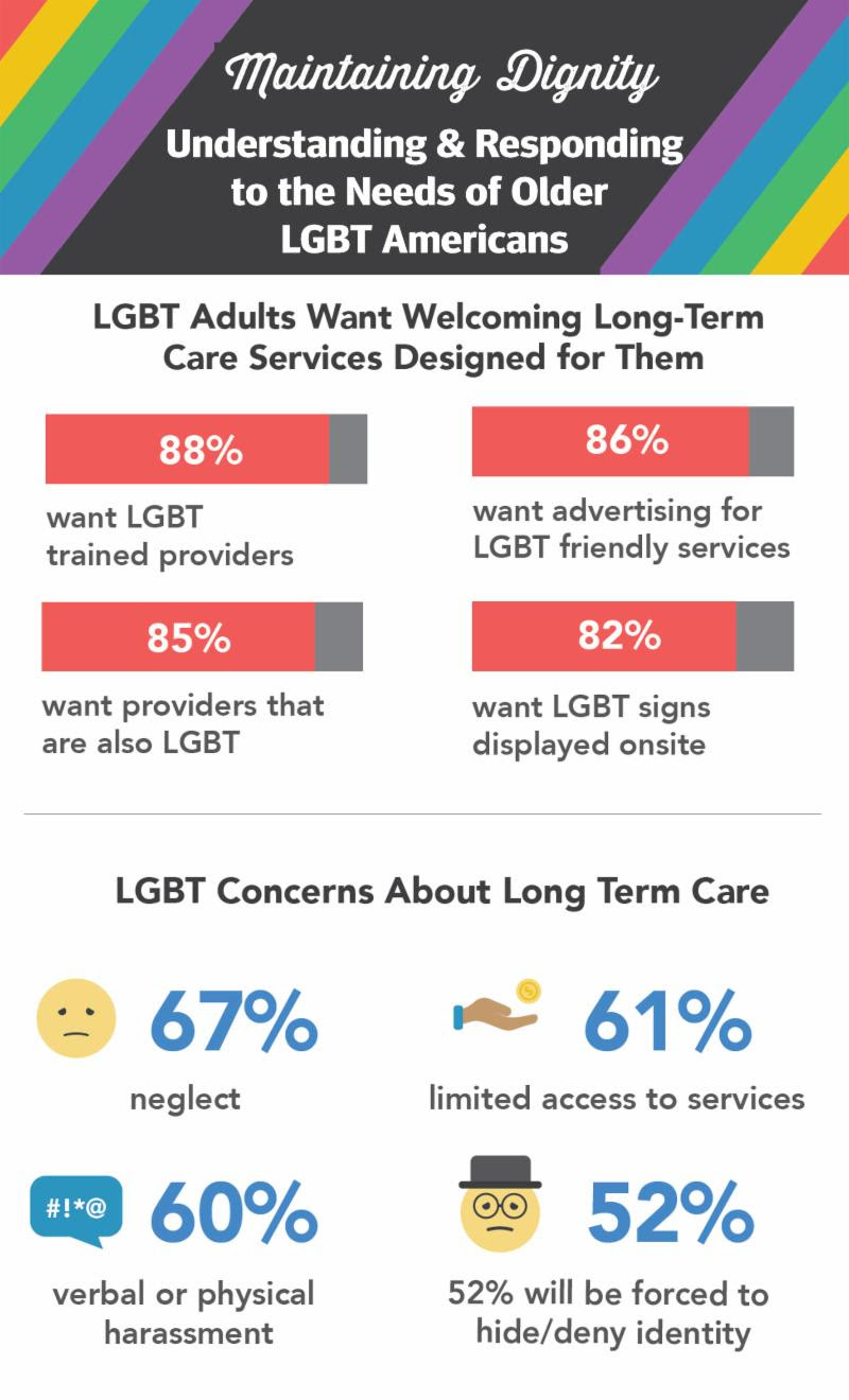 AARP Dignity Denied LGBT Elder Survey