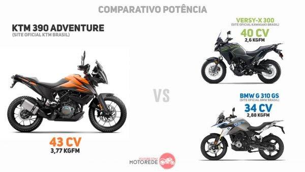KTM 390 Adventure Brasil comparativo