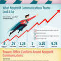 The 2016 Nonprofit Communications Trends Report [Infographic] | Kivi's Nonprofit Communications Blog