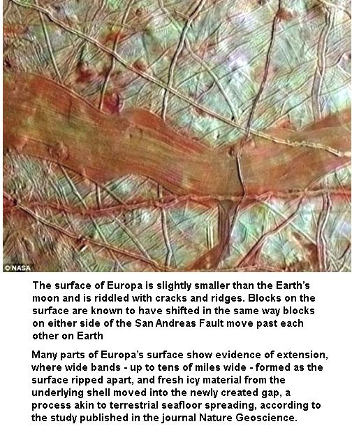 Tectonic Faults on Europa