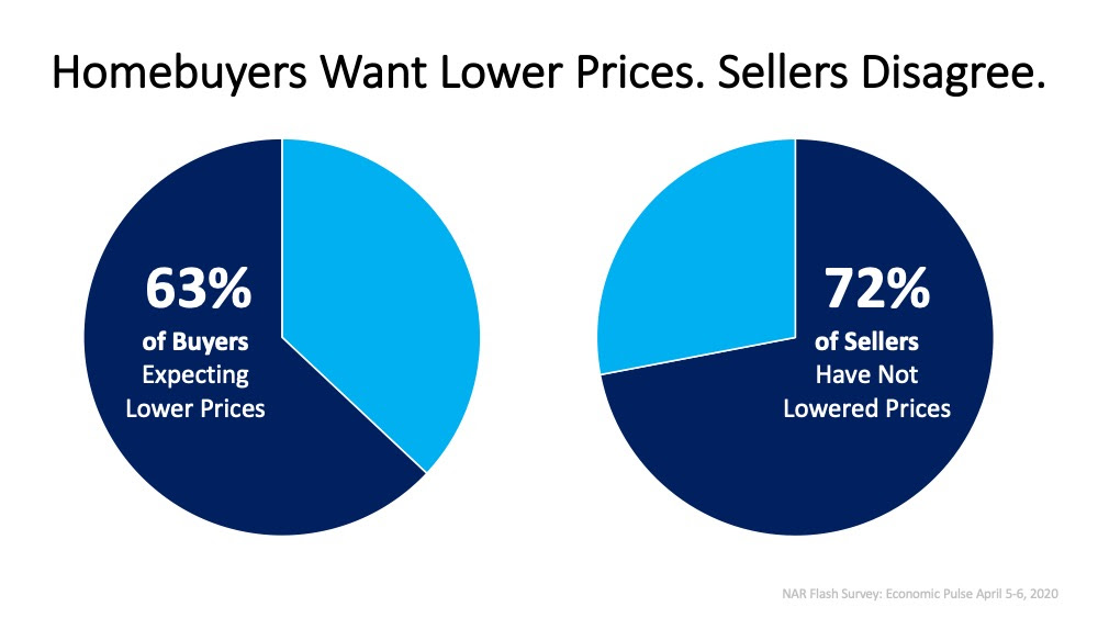Today's Homebuyers Want Lower Prices. Sellers Disagree. | MyKCM