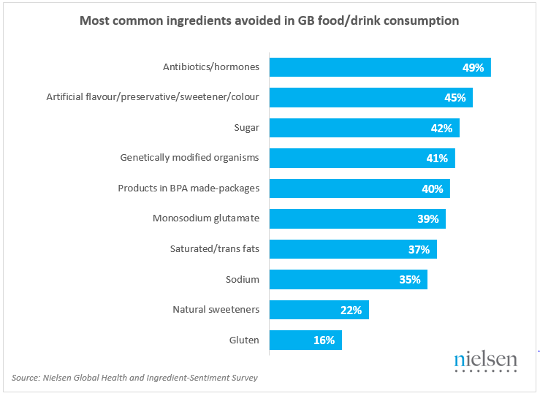 Most common ingredients avoided in GB food/drink consumption