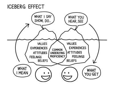 The iceberg effect of communication