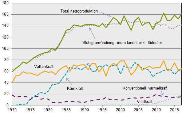 Förbrukning och produktion av el 1970-2017, TWh netto