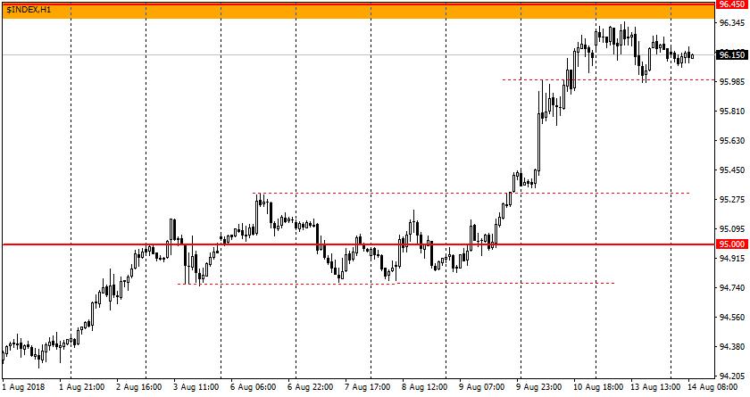 Ценовой график USDX
