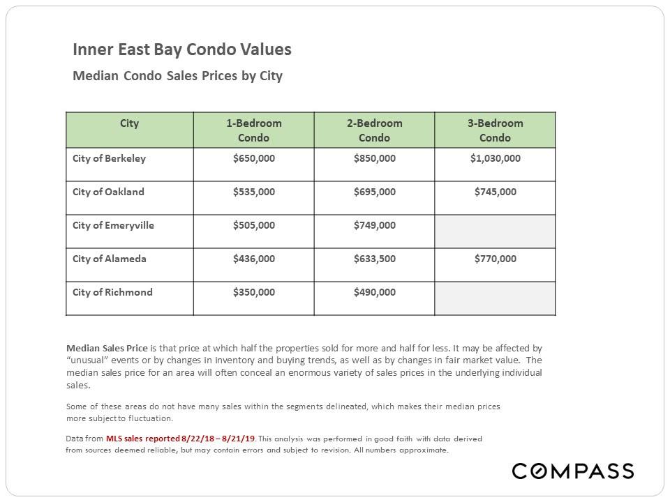 Inner East Bay Condo Values