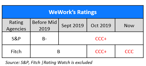 WeWorks Rating