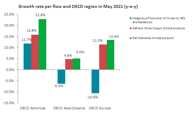 Chart of growth rate per flow and OECD region in May 2021 (y-o-y)