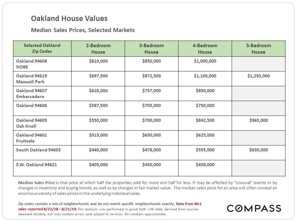 Oakland House Values