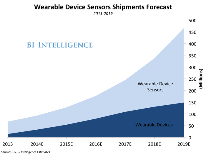 WearableSensorsForecast